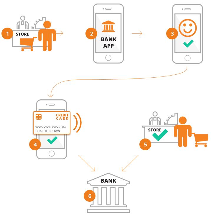 Customer registration and verification - FACEBANX